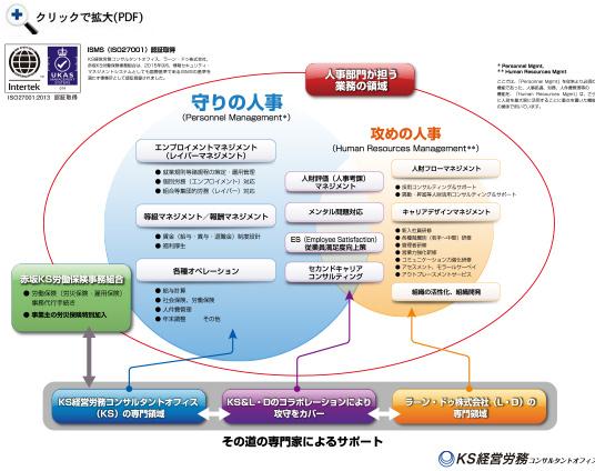 KS経営労務コンサルタントオフィスが考える人事労務管理業務のベン図